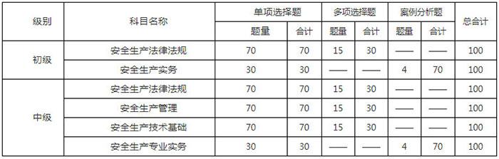 一级造价工程师考试分值及合格标准